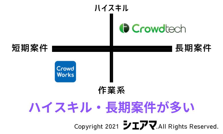 Crowdtech CrowdWorks 違い