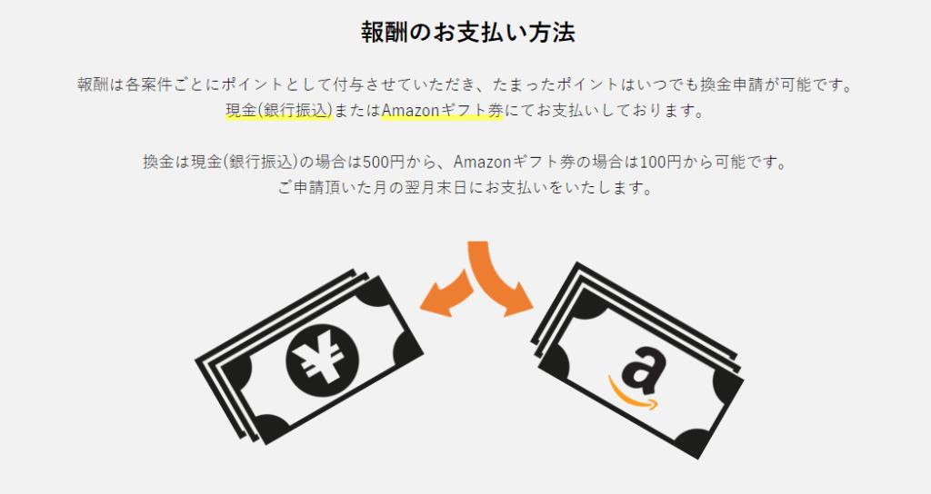 在宅ワークス Amazonギフト券