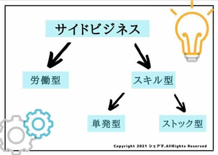 サイドビジネス 図