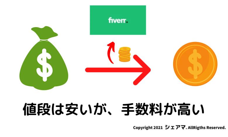 Fiverrは値段は安いが、手数料が高い